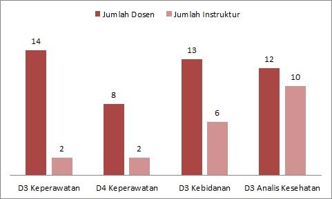 data dosen dan instruktur