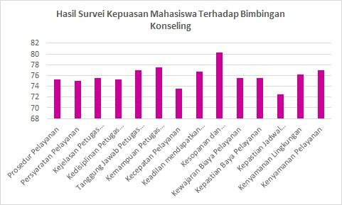 Hasil Survei Kepuasan Mahasiswa Terhadap Bimbingan Konseling