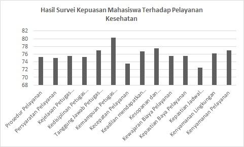 Hasil Survei Kepuasan Mahasiswa Terhadap Pelayanan Kesehatan