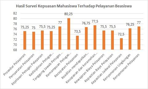 Hasil Survei Kepuasan Mahasiswa Terhadap Pelayanan Beasiswa