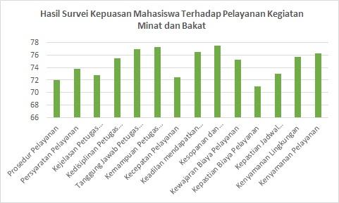Hasil Survei Kepuasan Mahasiswa Terhadap Pelayanan Kegiatan Minat dan Bakat